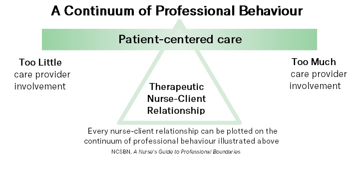 Boundaries_chart_nurse_patient_continuum.jpg